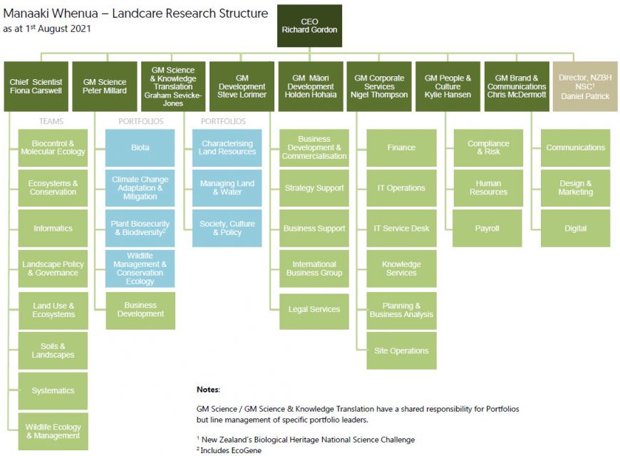 Diagram: Company structure as at 1st August 2021