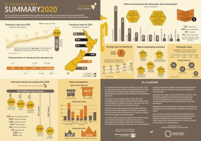 NZ Colony Loss Survey 2020: download summary infographic
