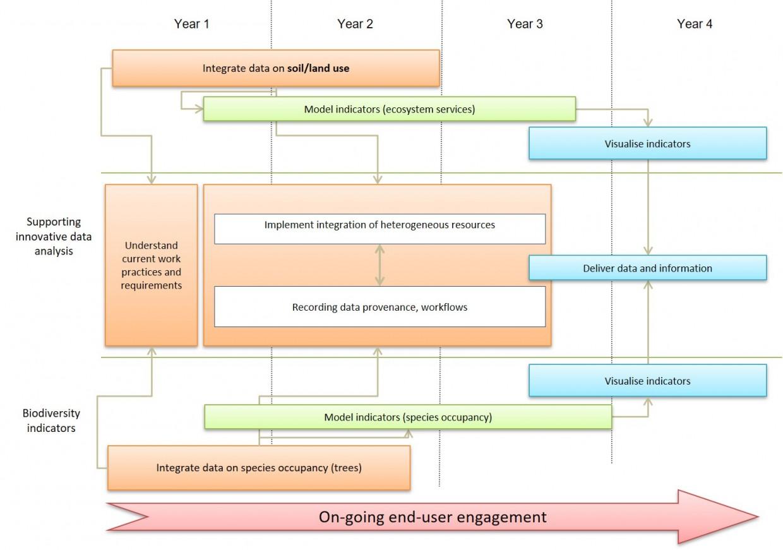 About IDA flow diagram