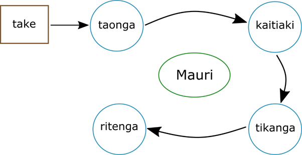 Diagram from Matunga (1993) illustrating the application of the Mauriora Systems Framework to assist decision-making grounded in Te Ao Māori with a focus on protecting, maintaining and enhancing the mauri and regenerative capacity of taonga