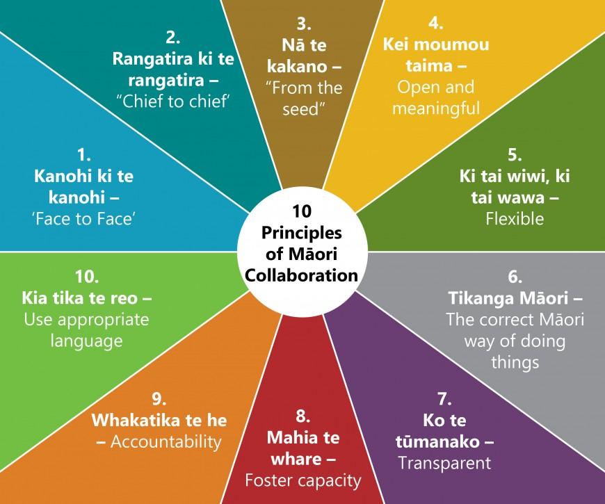 Diagram: 10 principles of Māori collaboration