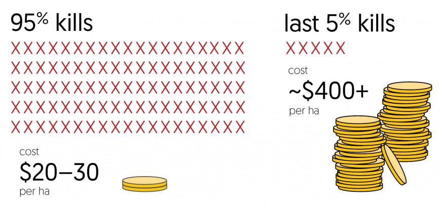 Infographic: Eradicating the last 5%