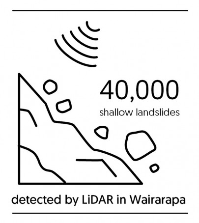 Infographic: 40,000 shallow landslides detected by LiDAR in Wairapa