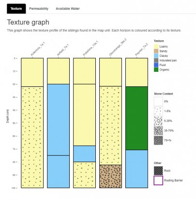 Figure 1: Plot on the new map unit factsheet allowing easy comparison of the soils in the soil map unit.