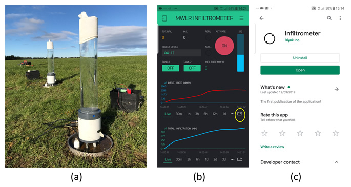 Figure 1 (a) MWLR infiltrometer in action in Southland (b) Smart phone interface with real time data visualisation as time series of infiltration rate, total infiltration and moisture content. (c) MWLR smart phone app is available as a free download on Google Play and App Store. Image: Kirstin Deuss