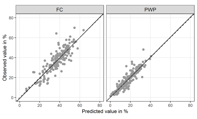 Figure 2. Scatterplots of observed vs. predicted values for PWP and FC.