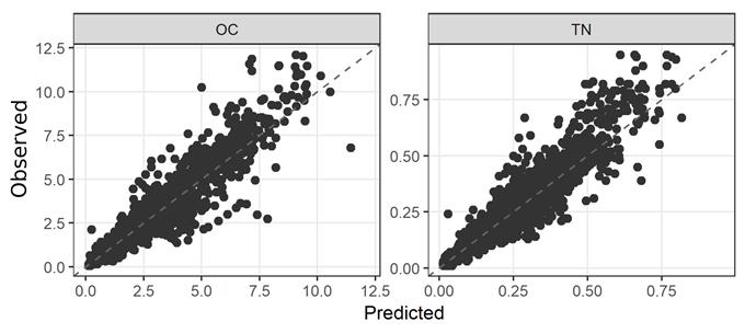 Figure 1. Scatterplots of VNIR observed vs. predicted values for organic carbon and nitrogen.