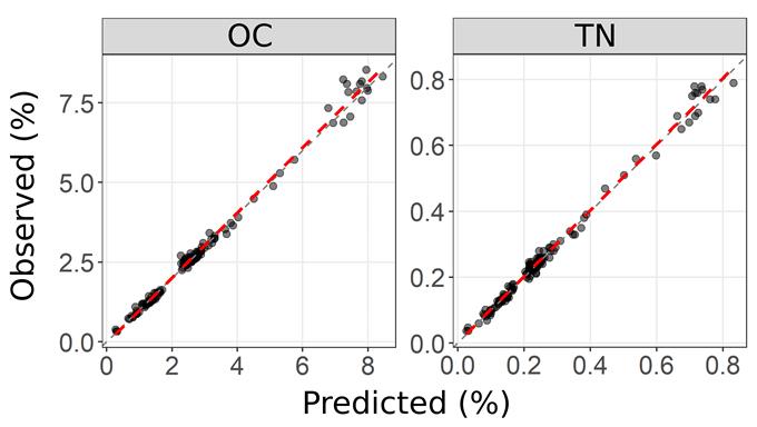 Figure 3. Scatterplots of observed vs. predicted values for soil carbon (OC) and total nitrogen (TN) using MIR spectroscopy.